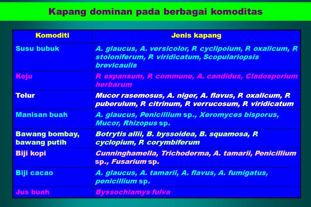 Kapang dominan pada berbagai komoditas KomoditiJenis kapang Susu bubukA. glaucus, A. versicolor, P. cyclipoium, P. oxalicum, P. stoloniferum, P. virid