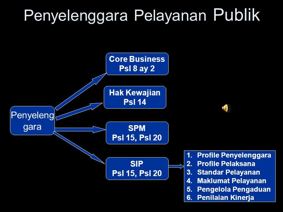 Kerangka Pikir Pelayanan Publik ( UU25/2009 ) Penyeleng gara Organisasi Penyeleng gara Pelaksana Larangan Standar Pelayanan Maklumat Pelayanan Masyara