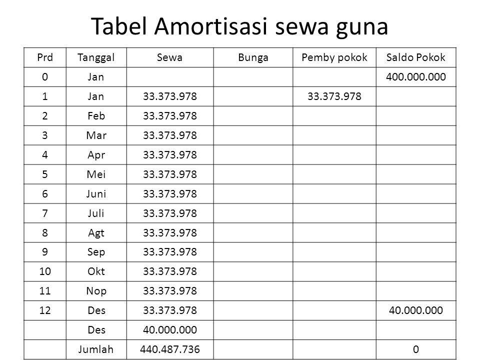 Tabel Amortisasi sewa guna PrdTanggalSewaBungaPemby pokokSaldo Pokok 0Jan400.000.000 1Jan33.373.978 2Feb33.373.978 3Mar33.373.978 4Apr33.373.978 5Mei3