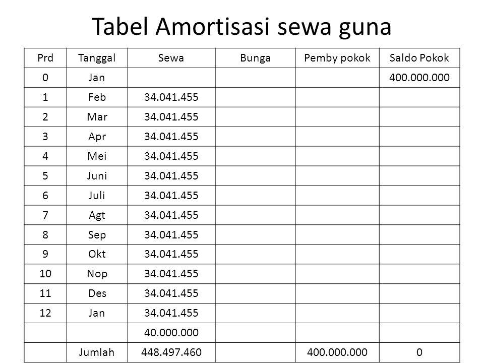 Tabel Amortisasi sewa guna PrdTanggalSewaBungaPemby pokokSaldo Pokok 0Jan400.000.000 1Feb34.041.455 2Mar34.041.455 3Apr34.041.455 4Mei34.041.455 5Juni