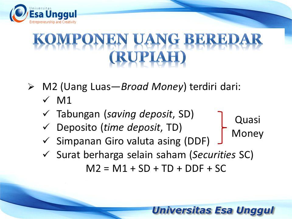  M2 (Uang Luas—Broad Money) terdiri dari: M1 Tabungan (saving deposit, SD) Deposito (time deposit, TD) Simpanan Giro valuta asing (DDF) Surat berharg