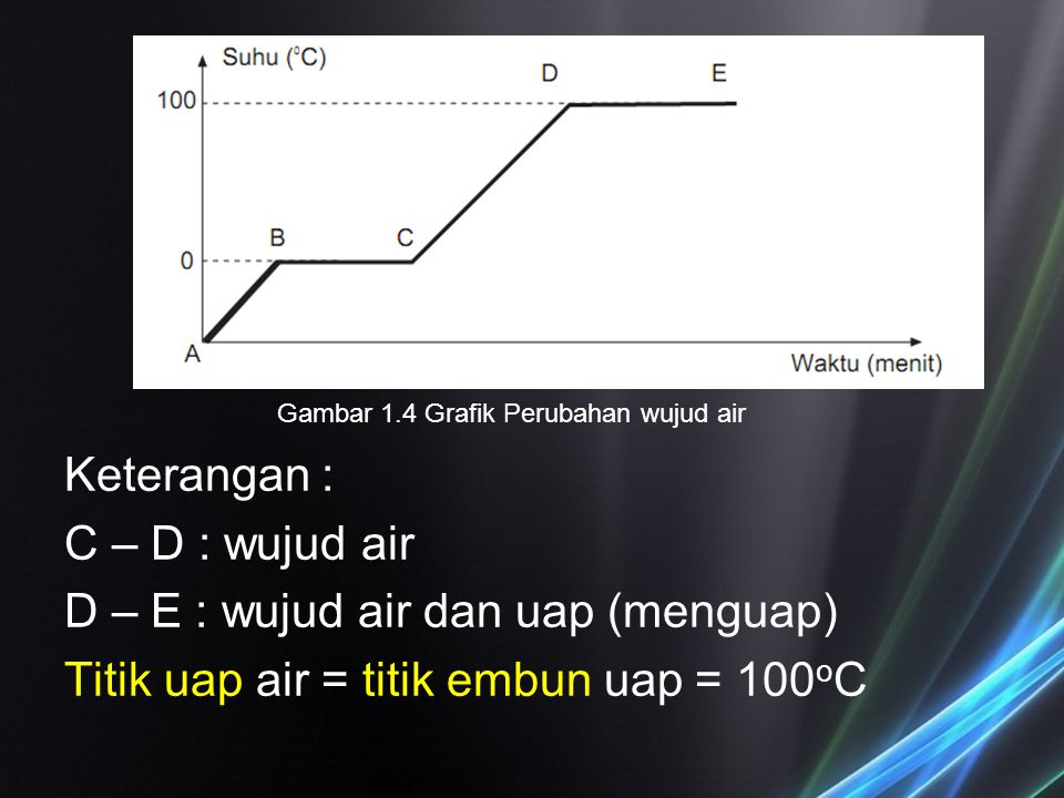 Keterangan : C – D : wujud air D – E : wujud air dan uap (menguap) Titik uap air = titik embun uap = 100 o C Gambar 1.4 Grafik Perubahan wujud air