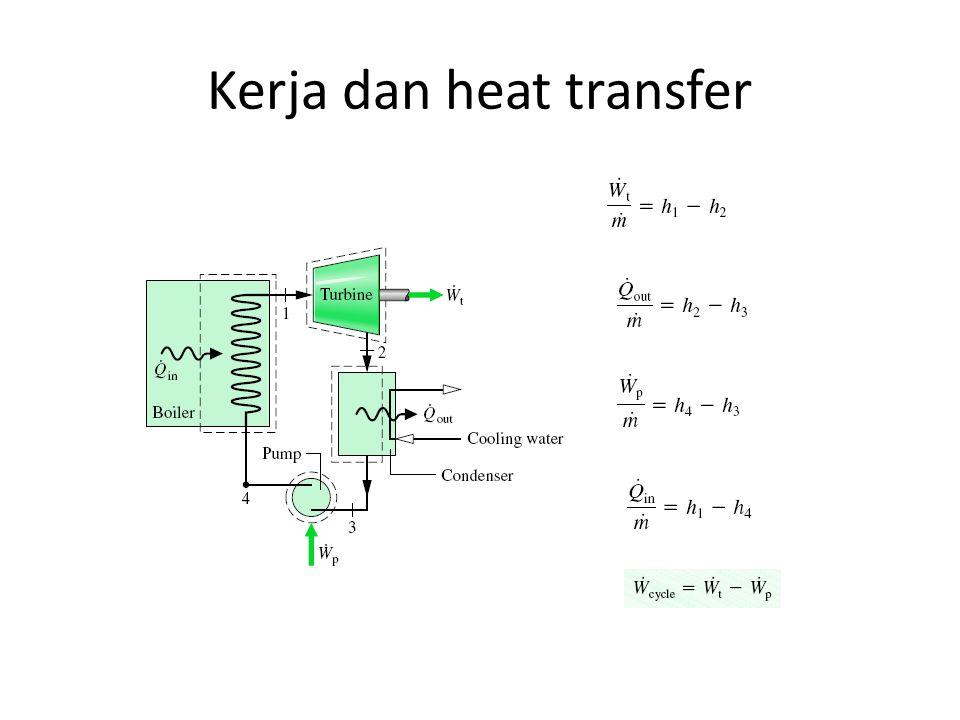 Kerja dan heat transfer