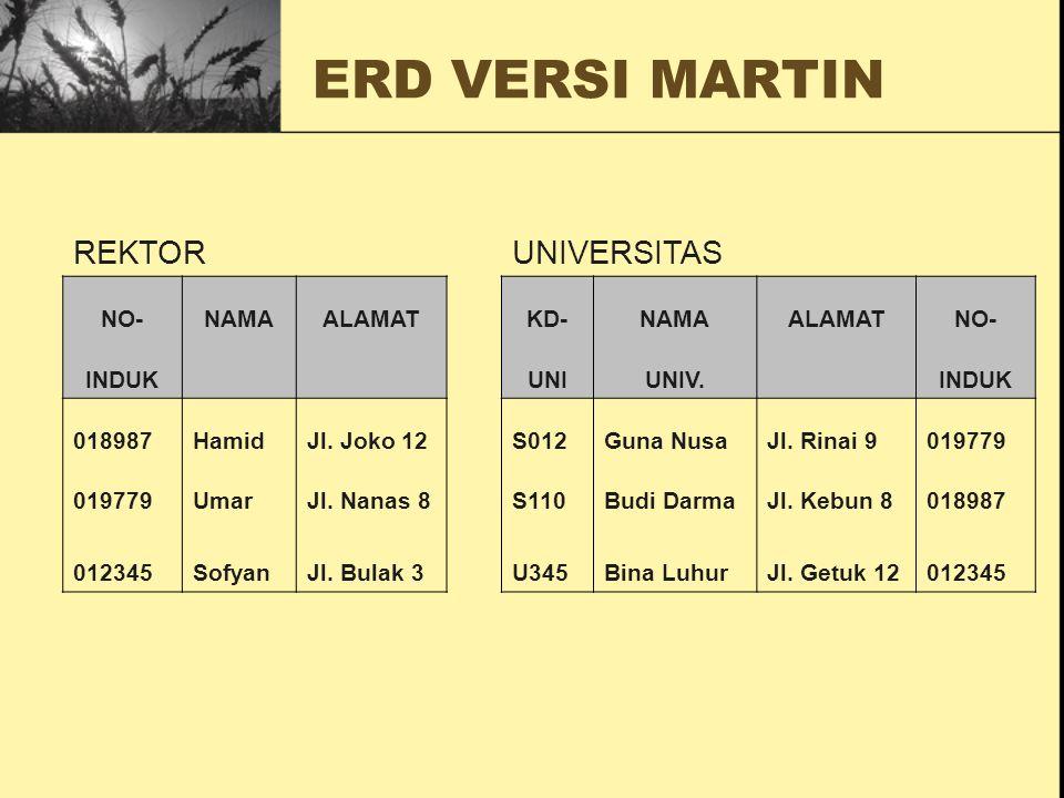 ERD VERSI MARTIN Contoh 2: Satu record pada entitas A berhubungan terhadap satu atau lebih dari satu record pada entitas B atau dapat Tidak Berhubungan B A