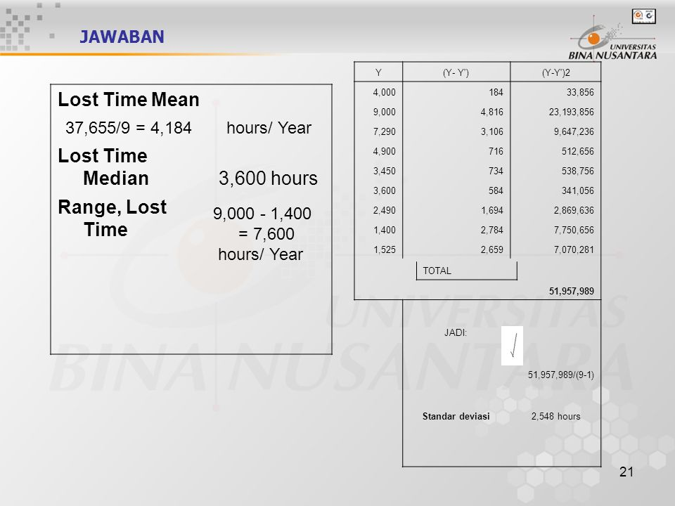 21 Lost Time Mean 37,655/9 = 4,184hours/ Year Lost Time Median3,600 hours Range, Lost Time 9,000 - 1,400 = 7,600 hours/ Year Y(Y- Y )(Y-Y )2 4,00018433,856 9,0004,81623,193,856 7,2903,1069,647,236 4,900716512,656 3,450734538,756 3,600584341,056 2,4901,6942,869,636 1,4002,7847,750,656 1,5252,6597,070,281 51,957,989 JADI: 51,957,989/(9-1) Standar deviasi2,548 hours TOTAL JAWABAN