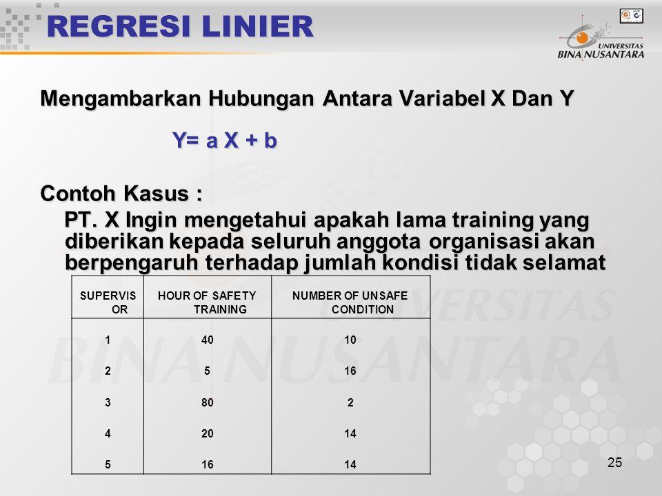 25 REGRESI LINIER Mengambarkan Hubungan Antara Variabel X Dan Y Y= a X + b Contoh Kasus : PT. X Ingin mengetahui apakah lama training yang diberikan k