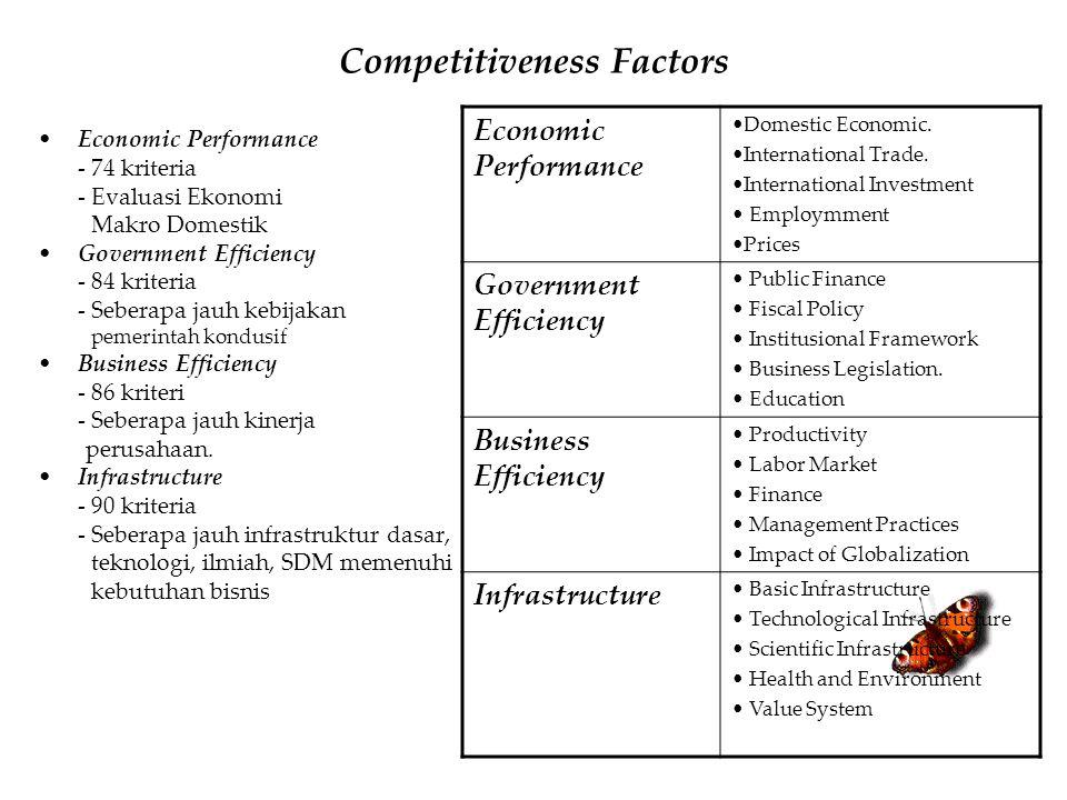 Competitiveness Factors Economic Performance - 74 kriteria - Evaluasi Ekonomi Makro Domestik Government Efficiency - 84 kriteria - Seberapa jauh kebij