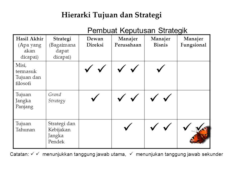 Hierarki Tujuan dan Strategi Hasil Akhir (Apa yang akan dicapai) Strategi (Bagaimana dapat dicapai) Dewan Direksi Manajer Perusahaan Manajer Bisnis Ma