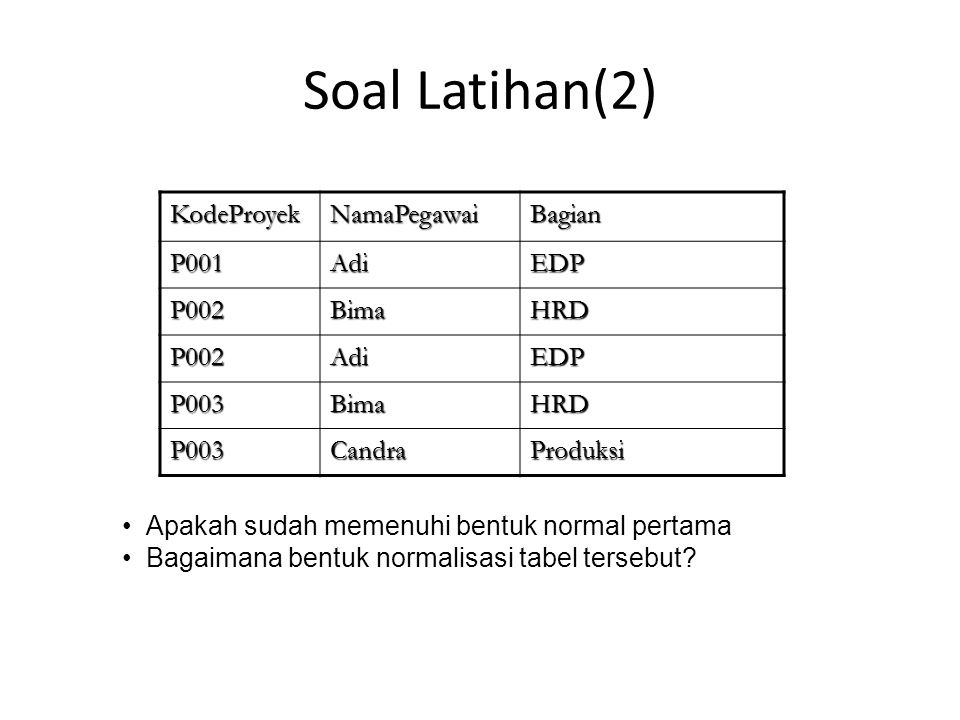 Soal Latihan NRPNamaMataKuliahNIPDosen 5103100101Ali Basis Data 320001123Ir.X 5103100102Sita 320001123Ir.X 5103100102SitaRPL320011133Ir.Y 5103100103AdiAI320021010Ir.Z Apakah sudah memenuhi bentuk normal pertama Bagaimana bentuk normalisasi tabel tersebut.