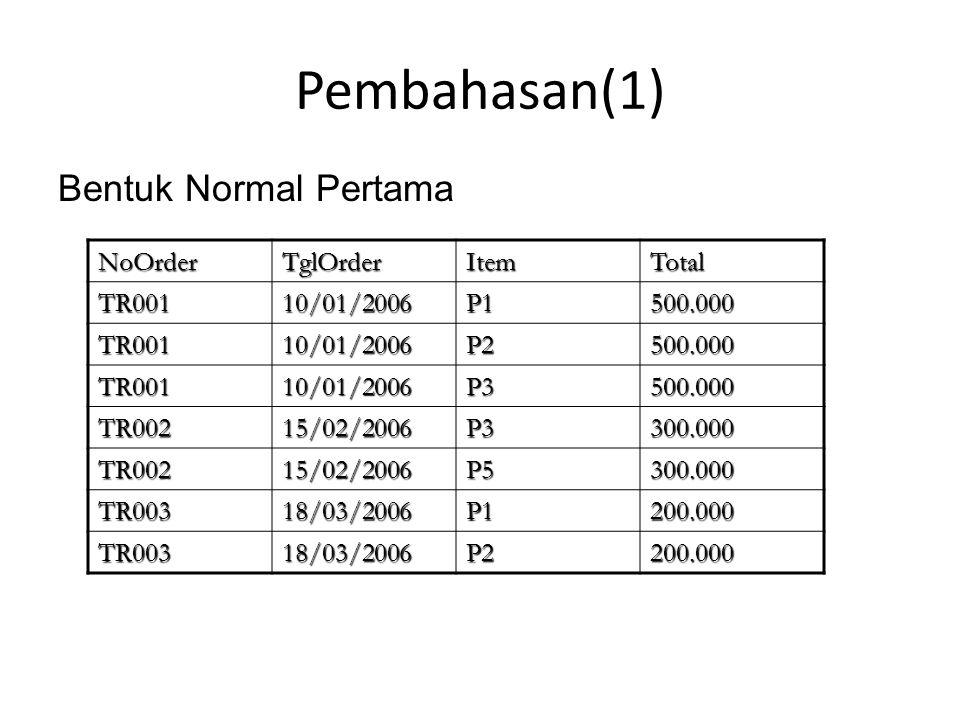 Pembahasan(1) Bentuk Normal Kedua NoOrderTglOrderTotal TR00110/01/2006500.000 TR00215/02/2006300.000 TR00318/03/2006200.000 NoOrderItemTR001P1 TR001P2 TR001P3 TR002P3 TR002P5 TR003P1 TR003P2 Relasi: Order1 Relasi: Order2