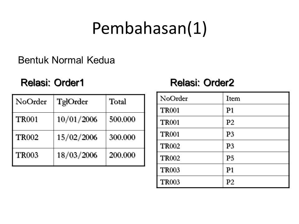 Pembahasan(2) KodeProyekNamaPegawai P001Adi P002Bima P003CandraKodeProyekBagianP001EDP P002HRD P003Produksi Tabel soal latihan 2 sudah memenuhi normalisasi pertama Bentuk normalisasi kedua dari tabel tersebut adalah Relasi: Proyek1 Relasi: Proyek2