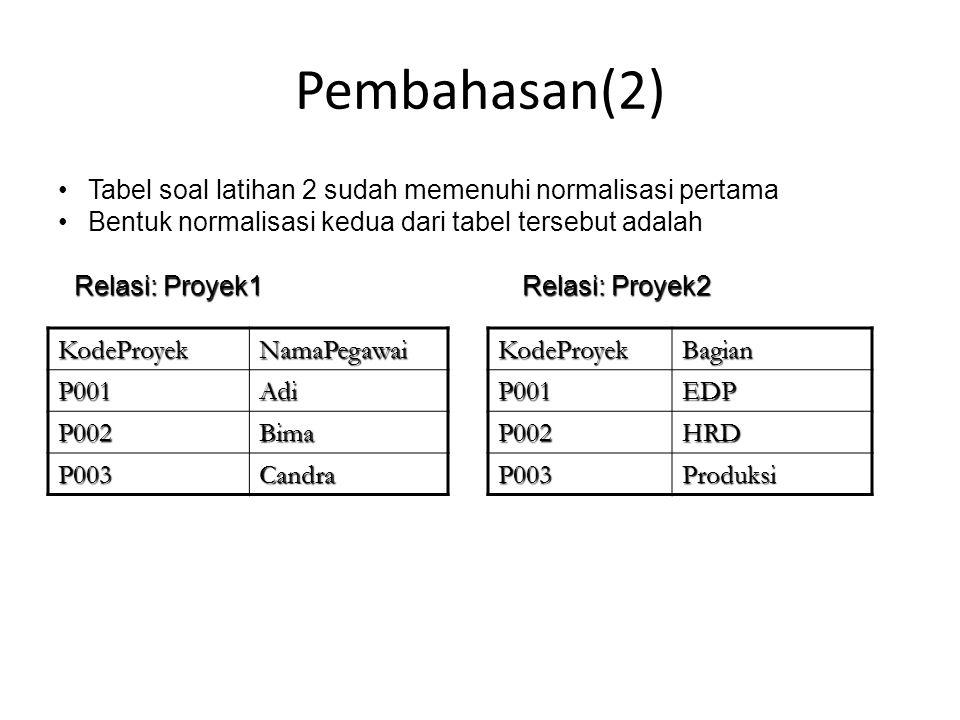 Pembahasan(2) KodeProyekNamaPegawai P001Adi P002Bima P003CandraKodeProyekBagianP001EDP P002HRD P003Produksi Tabel soal latihan 2 sudah memenuhi normal