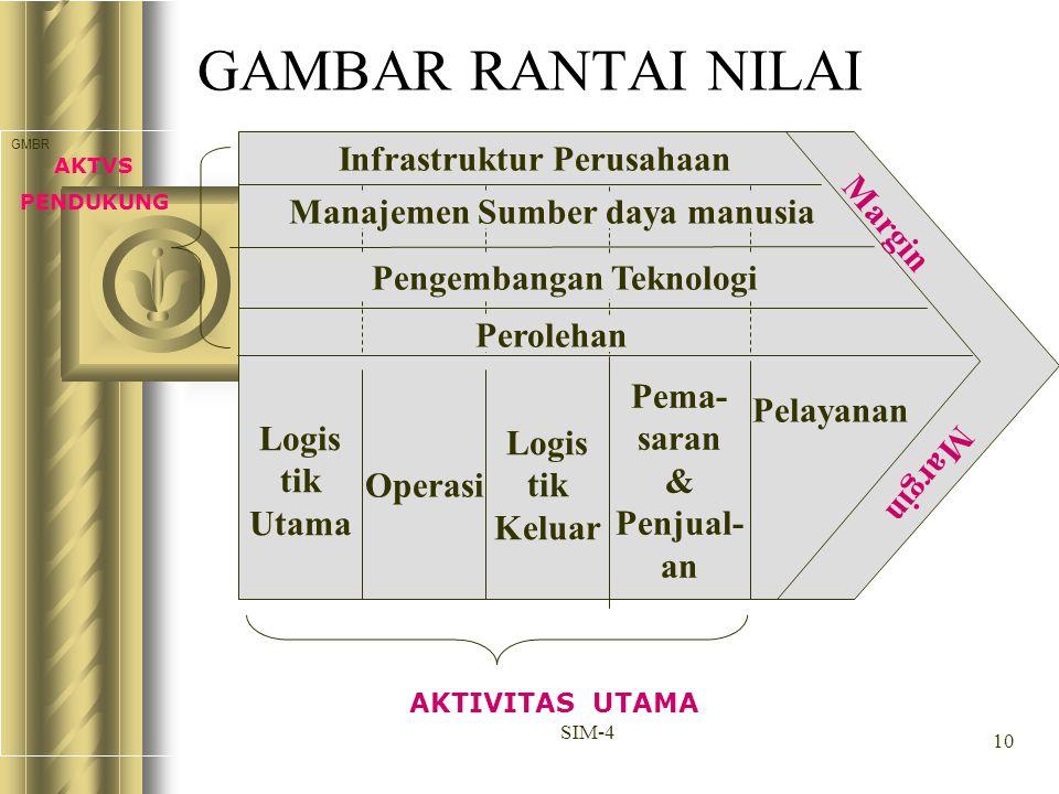10 SIM-4 GAMBAR RANTAI NILAI GMBR Infrastruktur Perusahaan Manajemen Sumber daya manusia Pengembangan Teknologi Perolehan Logis tik Utama Operasi Logi