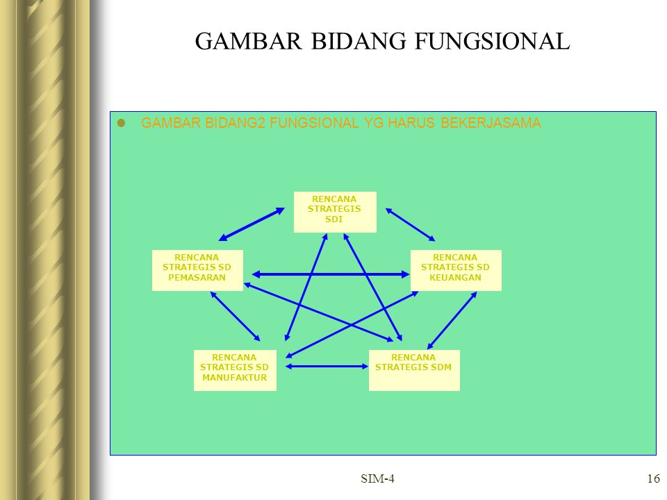 SIM-416 GAMBAR BIDANG FUNGSIONAL GAMBAR BIDANG2 FUNGSIONAL YG HARUS BEKERJASAMA RENCANA STRATEGIS SDI RENCANA STRATEGIS SD PEMASARAN RENCANA STRATEGIS SD MANUFAKTUR RENCANA STRATEGIS SDM RENCANA STRATEGIS SD KEUANGAN
