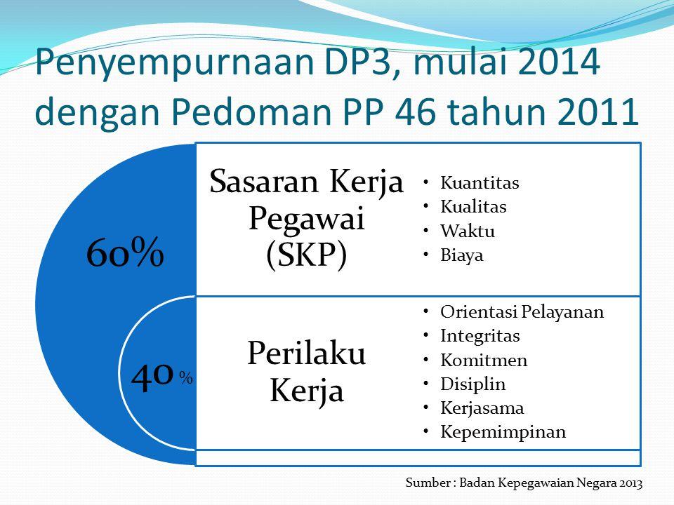 Penyempurnaan DP3, mulai 2014 dengan Pedoman PP 46 tahun 2011 Sasaran Kerja Pegawai (SKP) Perilaku Kerja Kuantitas Kualitas Waktu Biaya Orientasi Pelayanan Integritas Komitmen Disiplin Kerjasama Kepemimpinan 60% 40 % Sumber : Badan Kepegawaian Negara 2013