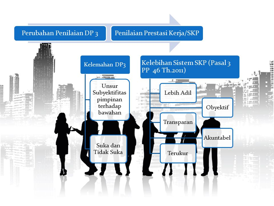 Kelemahan DP3 Unsur Subyektifitas pimpinan terhadap bawahan Suka dan Tidak Suka Kelebihan Sistem SKP (Pasal 3 PP 46 Th.2011) Lebih AdilObyektifTranspa