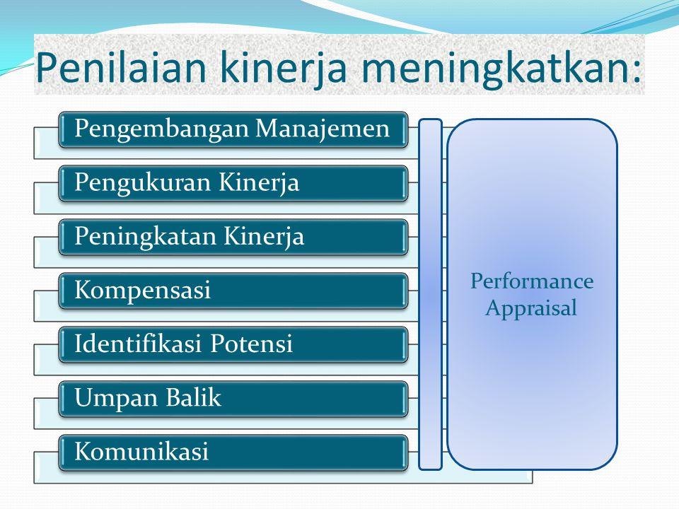 Penilaian kinerja meningkatkan: Pengembangan ManajemenPengukuran KinerjaPeningkatan Kinerja Kompensasi Identifikasi PotensiUmpan Balik Komunikasi Performance Appraisal