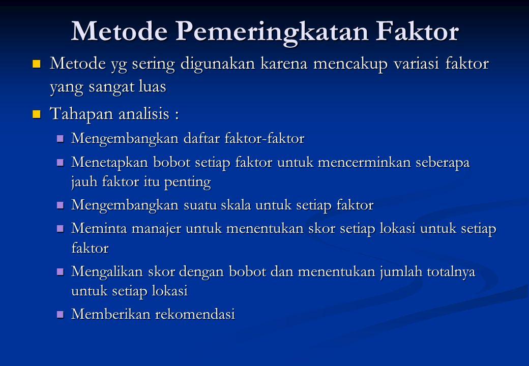 44 Metode-metode Penentuan Alternatif Lokasi Pabrik 1. Metode Kualitatif (Ranking Procedure/ pemeringkatan) 2. Metode Kuantitatif : a) Analisis Titik