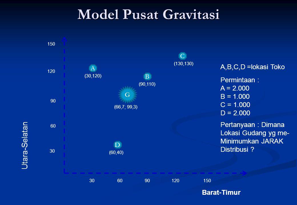 Pusat gravitasi ditentukan oleh : Pusat gravitasi ditentukan oleh : Cx = ∑ Dix Wi/ ∑Wi Cx = ∑ Dix Wi/ ∑Wi Cy = ∑ Diy Wi/ ∑Wi Cy = ∑ Diy Wi/ ∑Wi Dimana