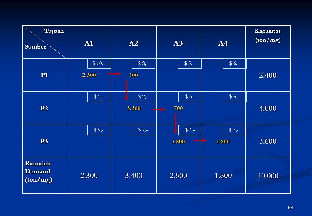 63 Langkah penyelesaian dengan metode NCR : Diawali dengan alokasi pada sel matriks yang terletak pada pojok kiri atas (north west) Diawali dengan alo