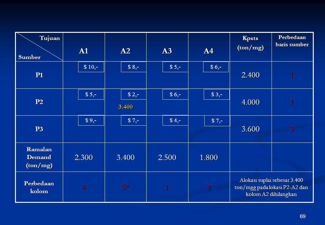 68 Langkah penyelesaian dengan metode VAM Menghitung perbedaan di antara dua nilai unit cost transportasi yang terkecil dari setiap baris dan kemudian