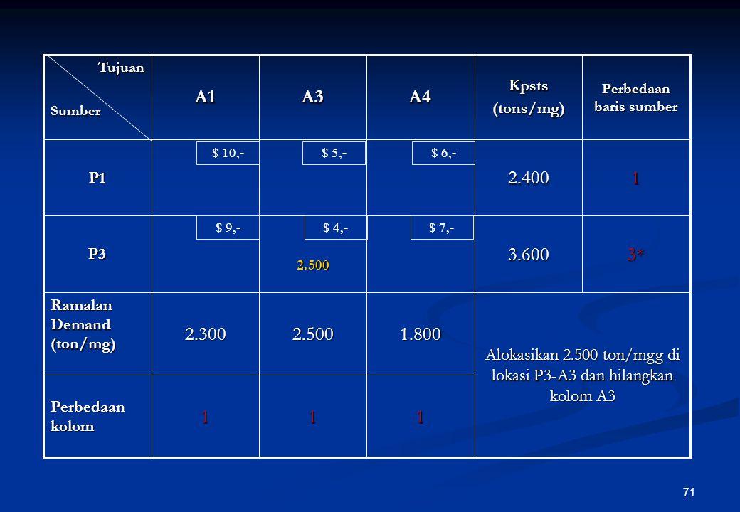 70 314* Perbedaan kolom 33.600P3 Alokasi 600 ton/mgg di lokasi P2-A1 dan hilangkan baris P2 1.8002.5002.300 Ramalan Demand (ton/mg) 24.000600P2 12.400