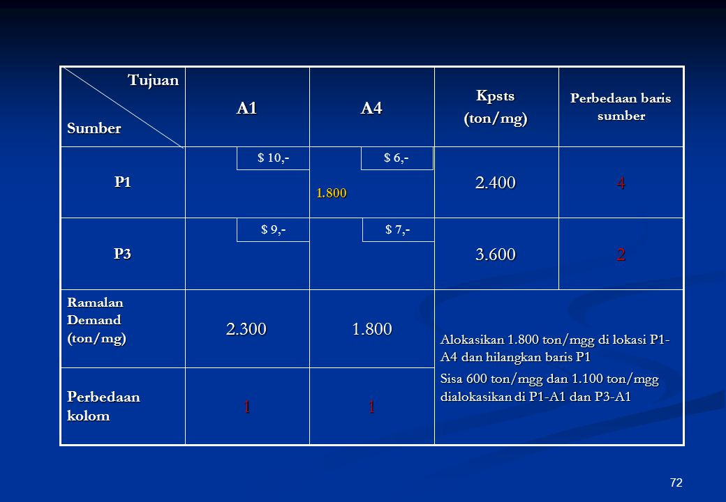 71 111 Perbedaan kolom 3*3.6002.500P3 Alokasikan 2.500 ton/mgg di lokasi P3-A3 dan hilangkan kolom A3 1.8002.5002.300 Ramalan Demand (ton/mg) 12.400P1