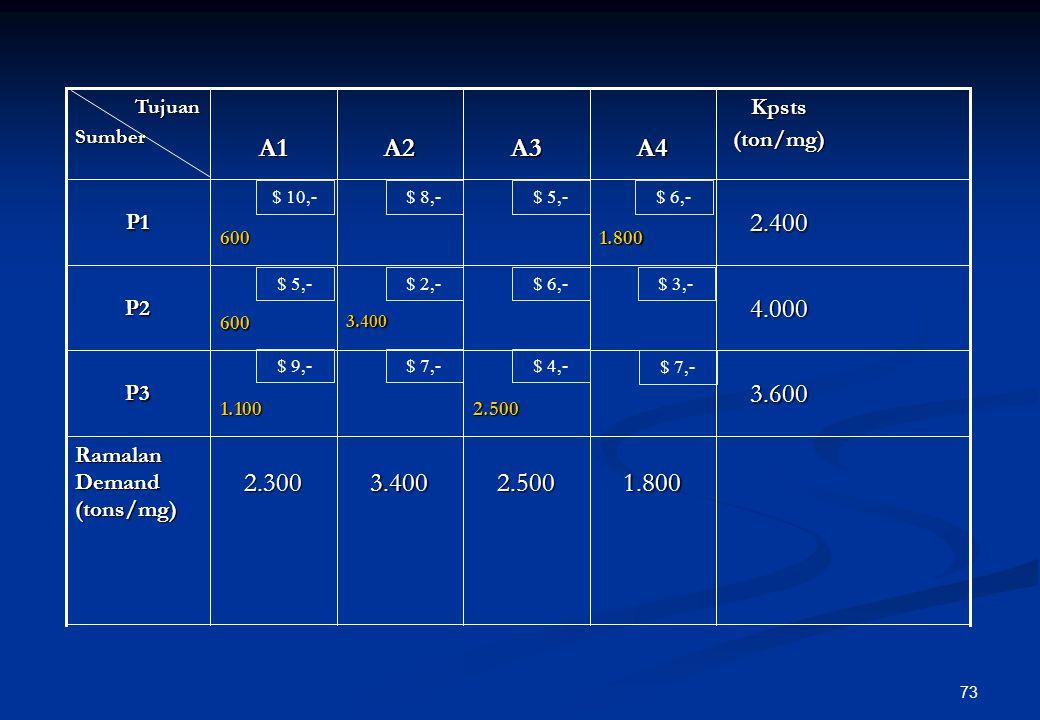 72 11 Perbedaan kolom 23.600P3 Alokasikan 1.800 ton/mgg di lokasi P1- A4 dan hilangkan baris P1 Sisa 600 ton/mgg dan 1.100 ton/mgg dialokasikan di P1-