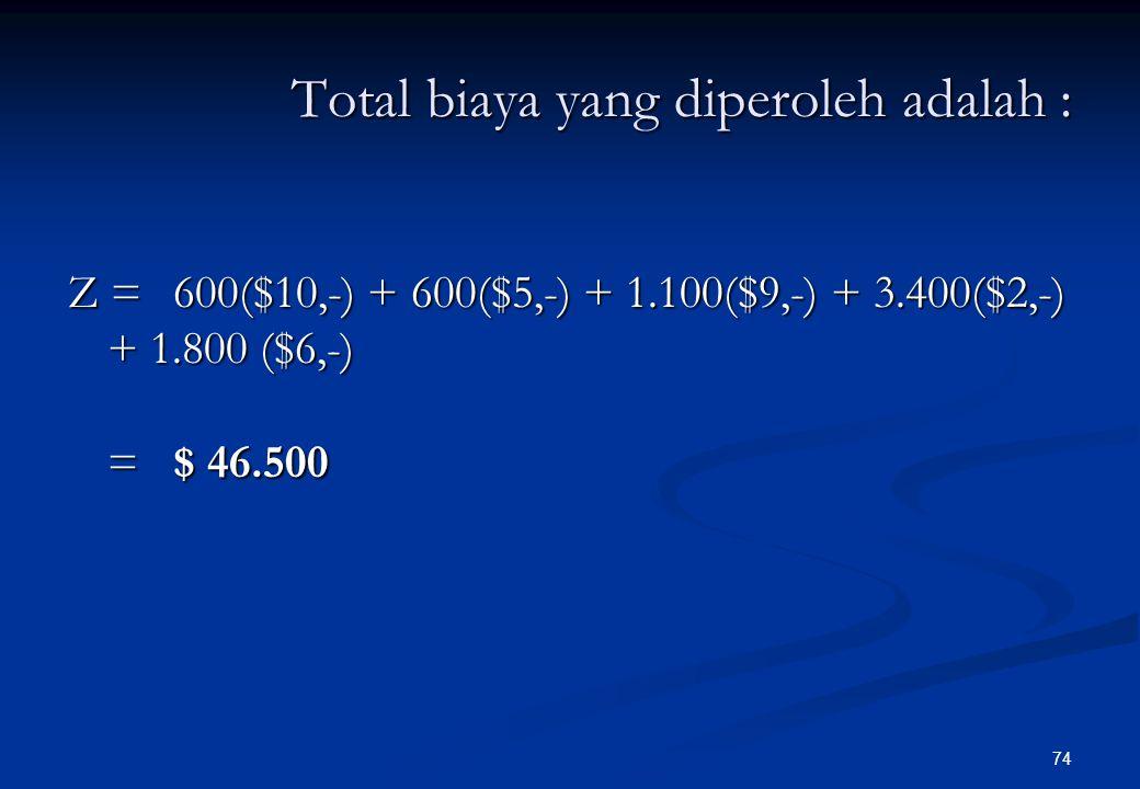 73 3.6002.5001.100P3 1.8002.5003.4002.300 Ramalan Demand (tons/mg) 4.0003.400600P2 2.4001.800600P1Kpsts(ton/mg)A4A3A2A1TujuanSumber $ 10,-$ 8,-$ 5,-$