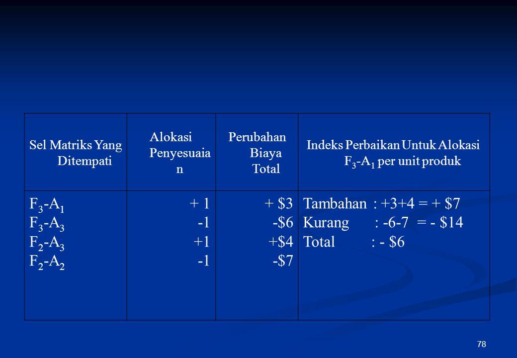 77 Sumber Tujuan Kapasitas Suplai (ton/mgg) A1A1 A2A2 A3A3 A4A4 F1F1 (-) $10,- 2.300 (+) $8,- 100 $5,$6,- 2.400 F2F2 $5, (-) 2,- 3.300 (+) $6,- 700 (-