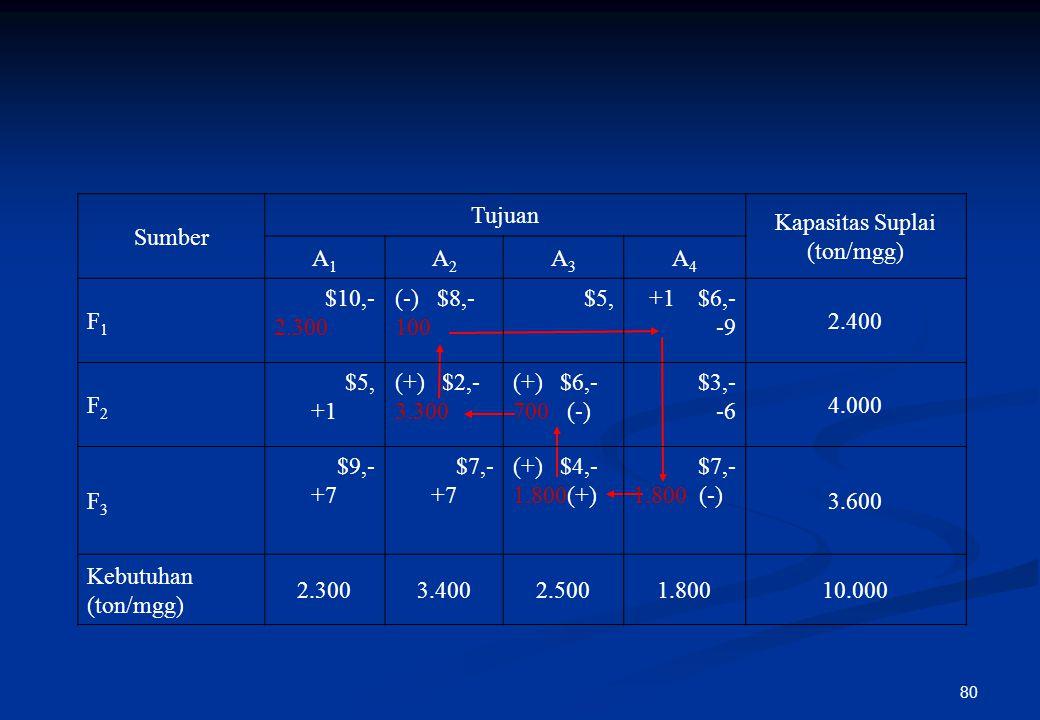 79 Step 3 : Menentukan incoming variable Pada step ini mengkaji apakah ada sel matriks kosong lain yang mampu memberikan hasil perbaikan yang lebih be
