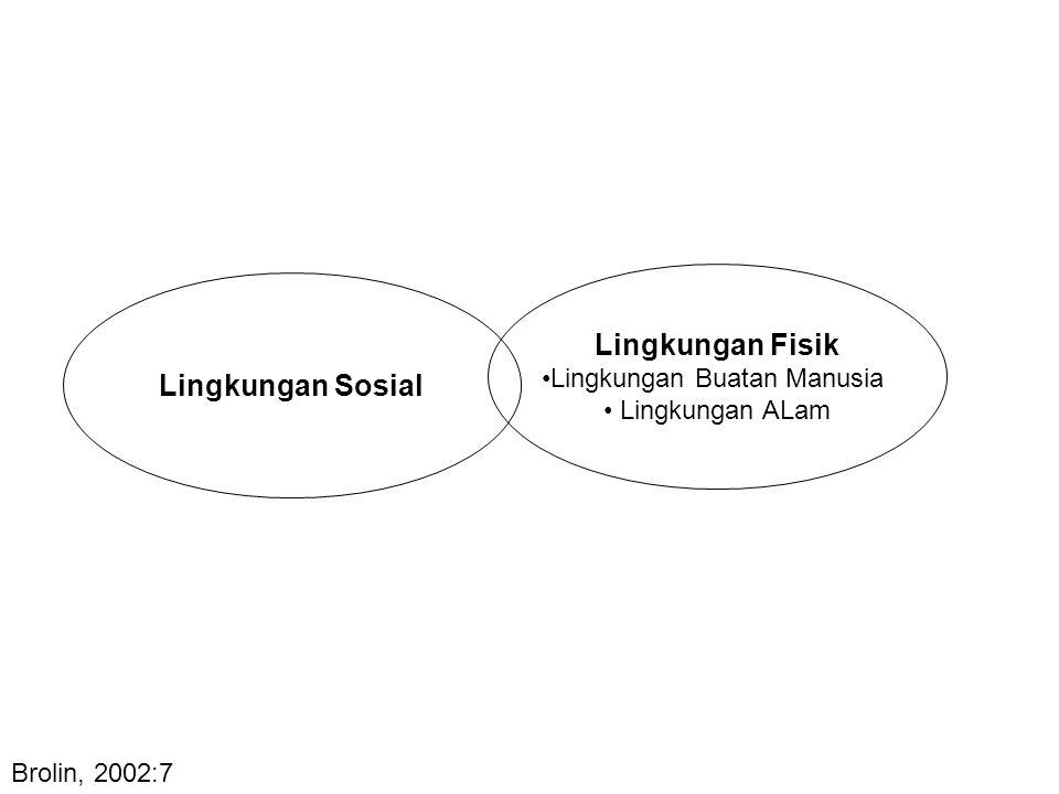 Lingkungan Sosial Lingkungan Fisik Lingkungan Buatan Manusia Lingkungan ALam Brolin, 2002:7