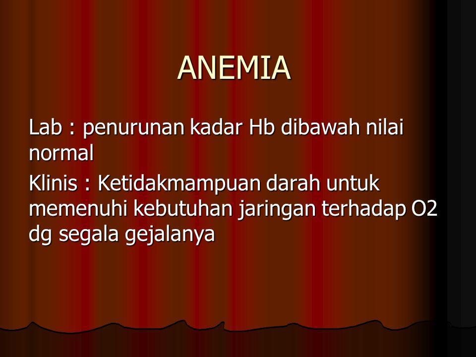 KLASIFIKASI ANEMIA Morfologi AAnemia mikrositik hipokrom AAnemia normositik normokrom AAnemia makrositik Etiologi KKehilangan darah AAktifitas eritropoisis turun Anemia gizi Kegagalan SST memproduksi eritrosit
