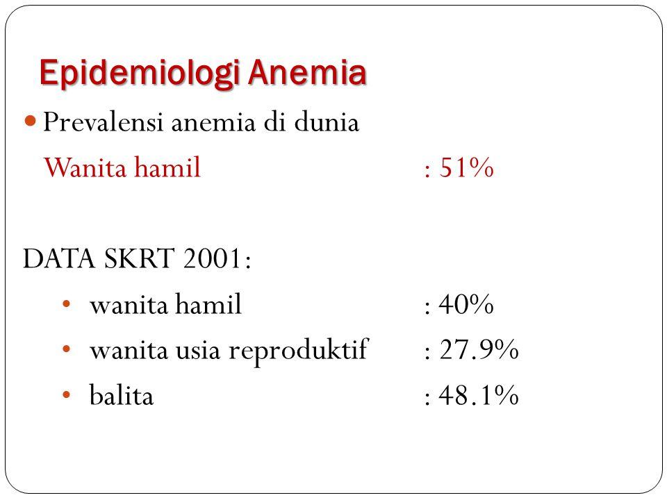 Prevalensi anemia di dunia Wanita hamil: 51% DATA SKRT 2001: wanita hamil: 40% wanita usia reproduktif: 27.9% balita: 48.1% Epidemiologi Anemia