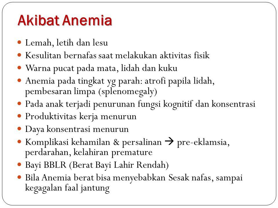 Akibat Anemia Lemah, letih dan lesu Kesulitan bernafas saat melakukan aktivitas fisik Warna pucat pada mata, lidah dan kuku Anemia pada tingkat yg par