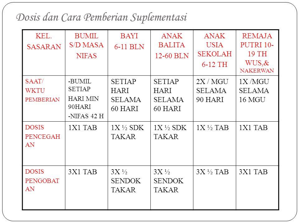 Dosis dan Cara Pemberian Suplementasi KEL. SASARAN BUMIL S/D MASA NIFAS BAYI 6-11 BLN ANAK BALITA 12-60 BLN ANAK USIA SEKOLAH 6-12 TH REMAJA PUTRI 10-