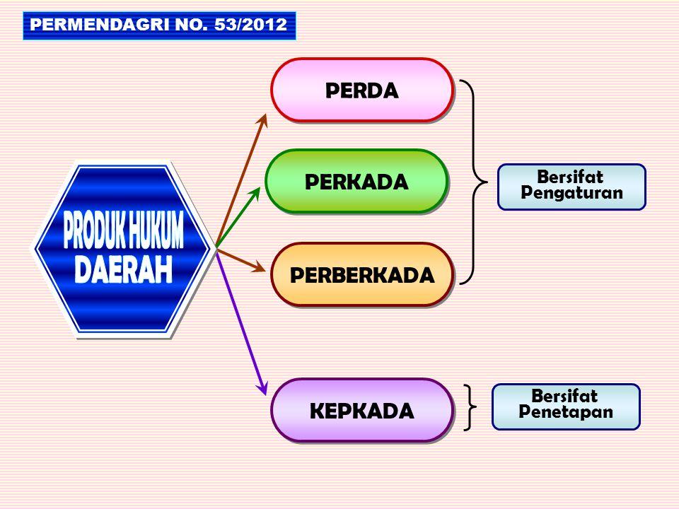 PERDA PERKADA PERBERKADA KEPKADA Bersifat Pengaturan Bersifat Penetapan PERMENDAGRI NO. 53/2012