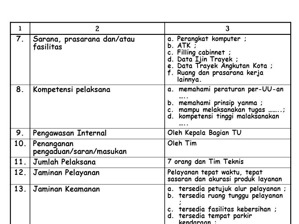 1 23 7.Sarana, prasarana dan/atau fasilitas a.Perangkat komputer ; b.ATK ; c.Filling cabinnet ; d.Data Ijin Trayek ; e.Data Trayek Angkutan Kota ; f.R