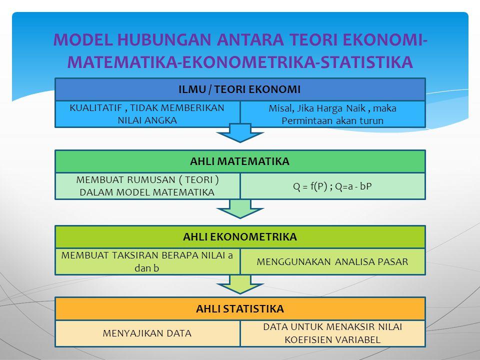 MODEL HUBUNGAN ANTARA TEORI EKONOMI- MATEMATIKA-EKONOMETRIKA-STATISTIKA ILMU / TEORI EKONOMI KUALITATIF, TIDAK MEMBERIKAN NILAI ANGKA Misal, Jika Harga Naik, maka Permintaan akan turun AHLI MATEMATIKA MEMBUAT RUMUSAN ( TEORI ) DALAM MODEL MATEMATIKA Q = f(P) ; Q=a - bP AHLI EKONOMETRIKA MEMBUAT TAKSIRAN BERAPA NILAI a dan b MENGGUNAKAN ANALISA PASAR AHLI STATISTIKA MENYAJIKAN DATA DATA UNTUK MENAKSIR NILAI KOEFISIEN VARIABEL