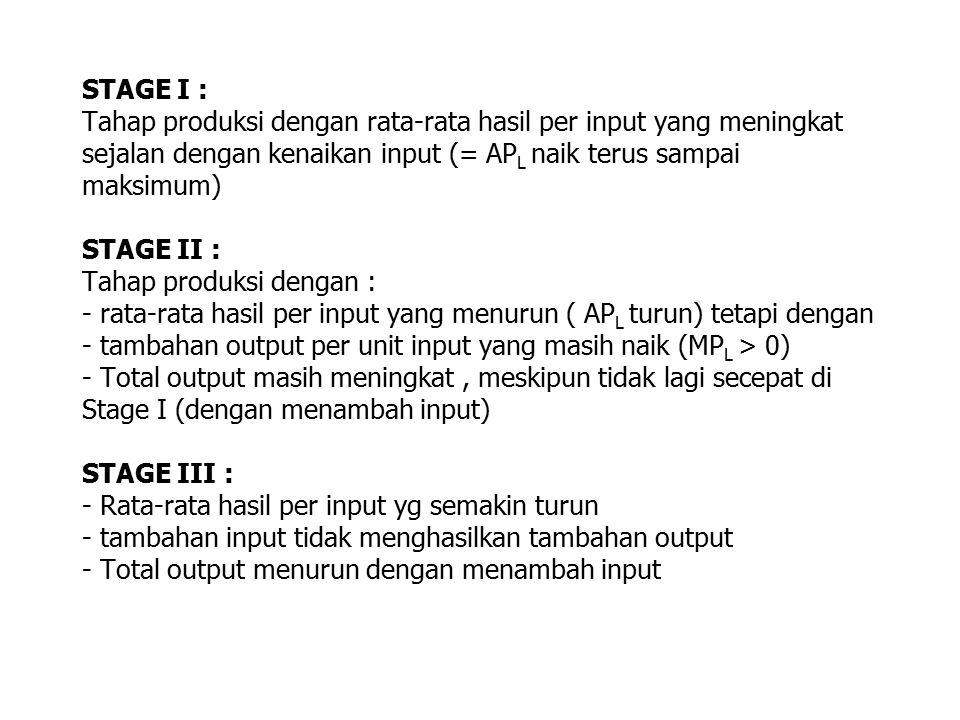 STAGE I : Tahap produksi dengan rata-rata hasil per input yang meningkat sejalan dengan kenaikan input (= AP L naik terus sampai maksimum) STAGE II :