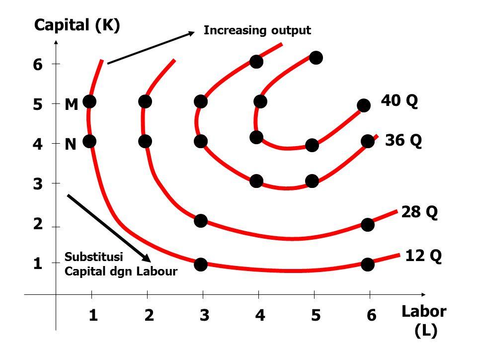123456 1 2 3 4 5 6 Capital (K) Labor (L) Substitusi Capital dgn Labour 40 Q 12 Q 28 Q 36 Q Increasing output N M