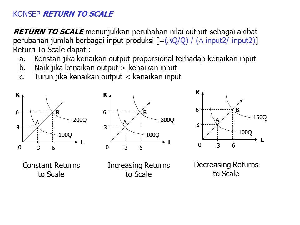 KONSEP RETURN TO SCALE RETURN TO SCALE menunjukkan perubahan nilai output sebagai akibat perubahan jumlah berbagai input produksi [=(  Q/Q) / (  inp