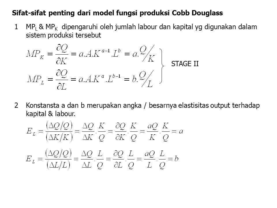 Sifat-sifat penting dari model fungsi produksi Cobb Douglass 1MP L & MP K dipengaruhi oleh jumlah labour dan kapital yg digunakan dalam sistem produks