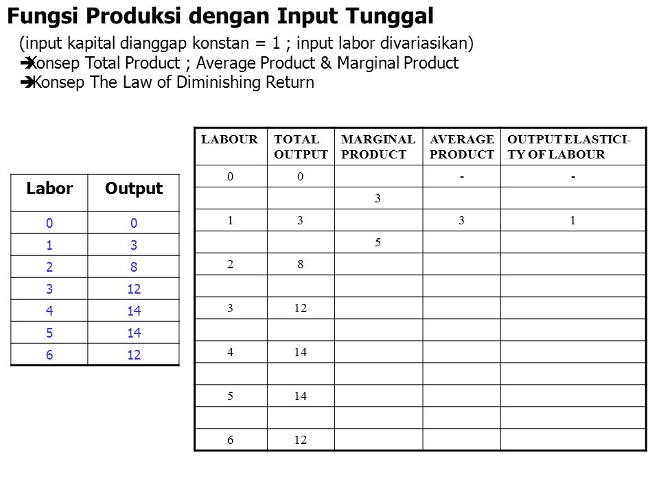 Fungsi Produksi dengan Input Tunggal (input kapital dianggap konstan = 1 ; input labor divariasikan)  Konsep Total Product ; Average Product & Marginal Product  Konsep The Law of Diminishing Return LABOURTOTAL OUTPUT MARGINAL PRODUCT AVERAGE PRODUCT OUTPUT ELASTICITY OF LABOUR 00-- 3 1331 5 2841,25 4 31241 2 4143,50,57 0 5142,80 -2 6122 Dimana mulai terjadi the law of diminishing return .