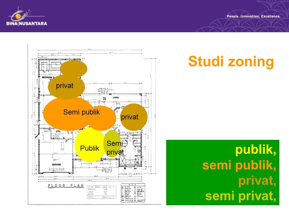 privat Semi publik privat Publik Semi privat Studi zoning publik, semi publik, privat, semi privat,