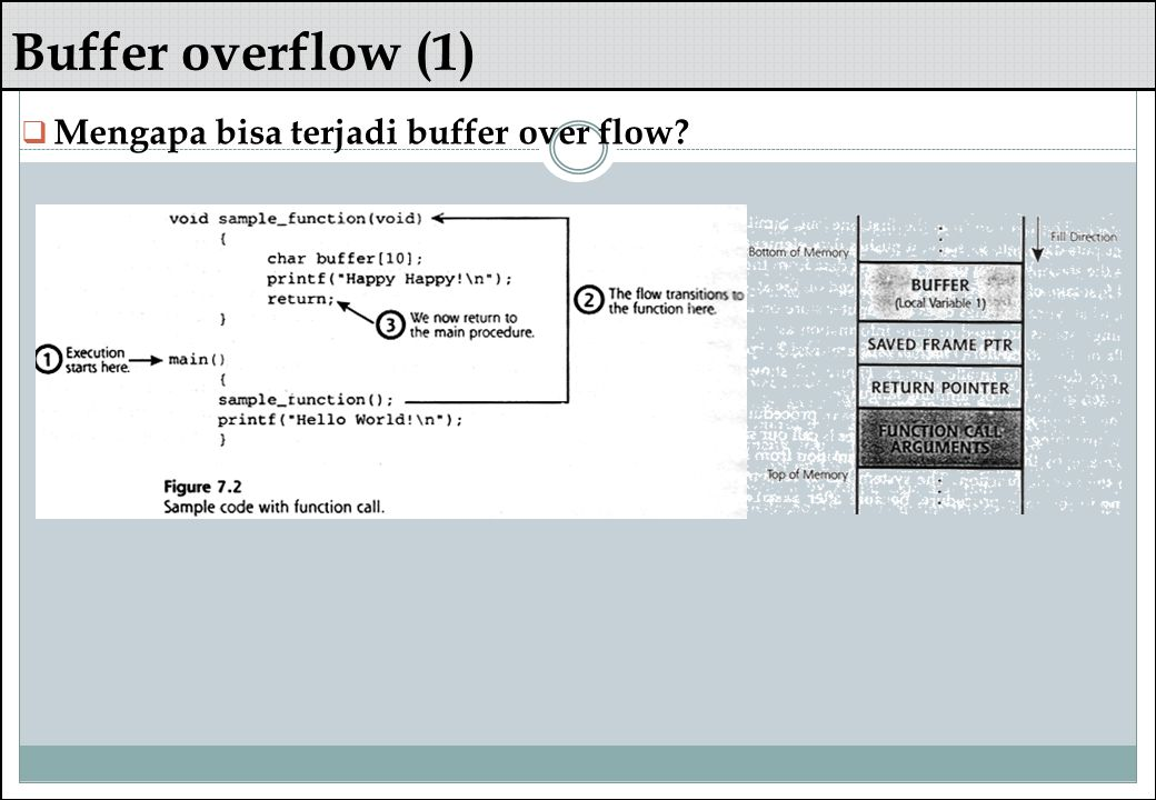 Buffer overflow (1)  Mengapa bisa terjadi buffer over flow?