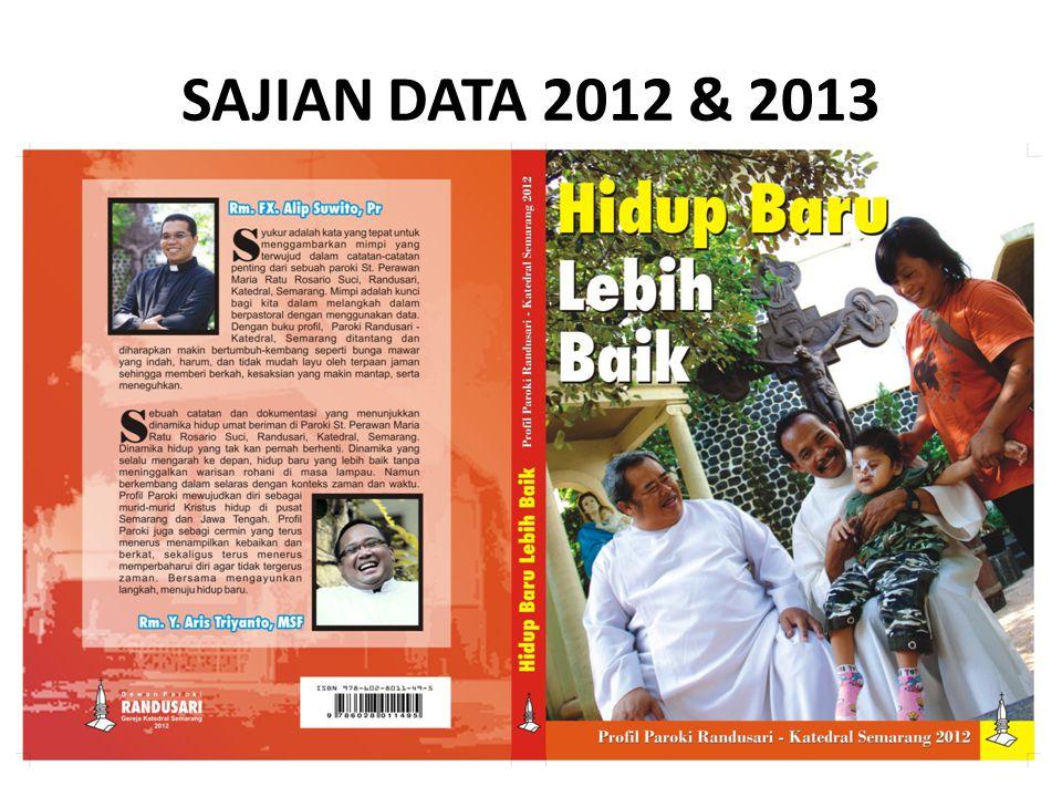 SAJIAN DATA 2012 & 2013