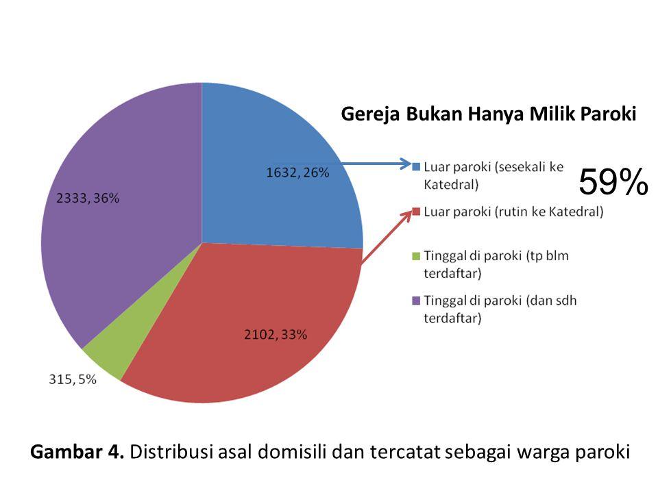 Gambar 4. Distribusi asal domisili dan tercatat sebagai warga paroki Gereja Bukan Hanya Milik Paroki 59%