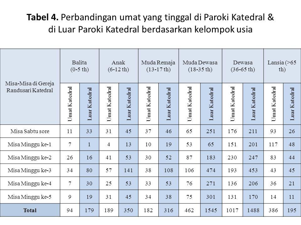 Tabel 4. Perbandingan umat yang tinggal di Paroki Katedral & di Luar Paroki Katedral berdasarkan kelompok usia Misa-Misa di Gereja Randusari Katedral