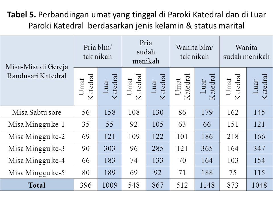 Tabel 5. Perbandingan umat yang tinggal di Paroki Katedral dan di Luar Paroki Katedral berdasarkan jenis kelamin & status marital Misa-Misa di Gereja